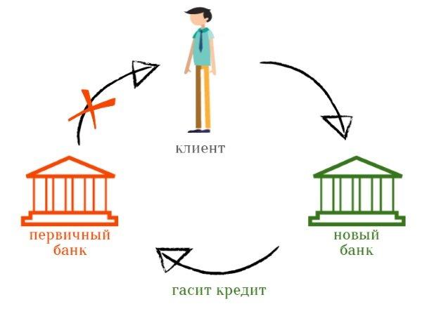 Как работет рефинансирование кредитов других банков в Тинькофф?
