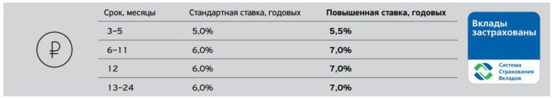 Условия и проценты по накопительному счету в Тинькофф Банке
