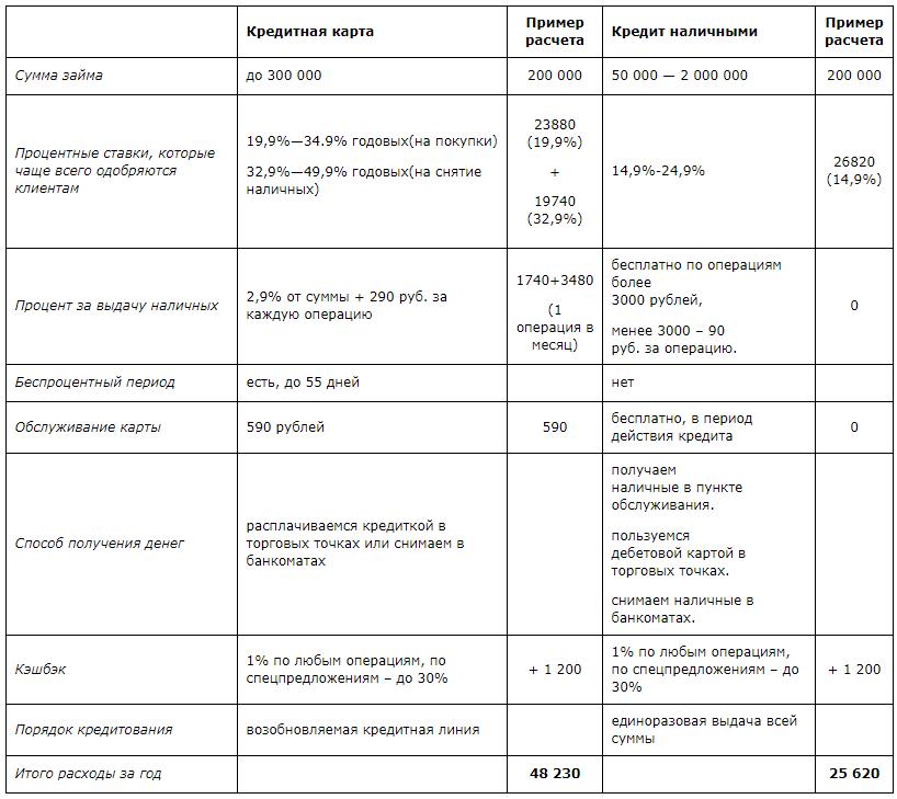 Сравнение кредита наличными и кредитными картами Тинькофф.