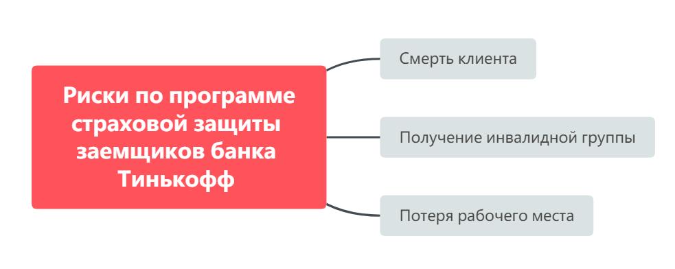 Риски по программе страховой защиты заемщиков банка Тинькофф
