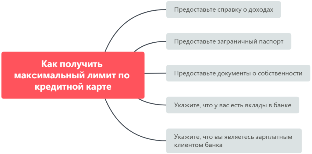 Увеличение кредитного лимита в Тинькофф